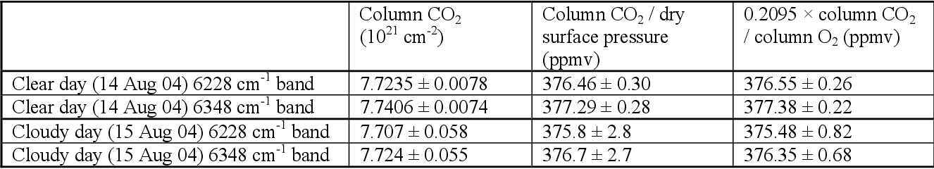 Table 1 from Carbon dioxide column abundances at the Wisconsin Tall