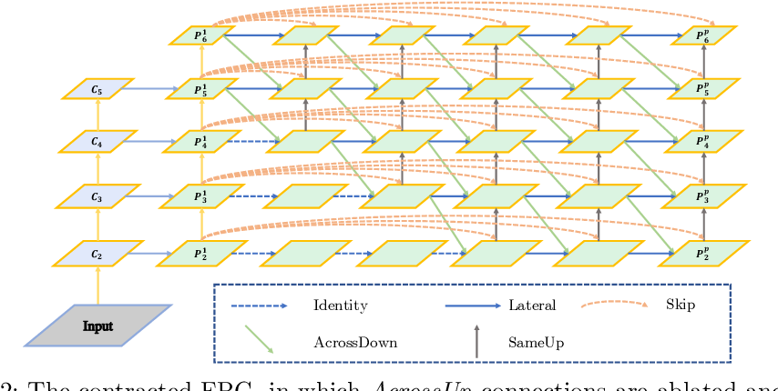 Figure 3 for Feature Pyramid Grids