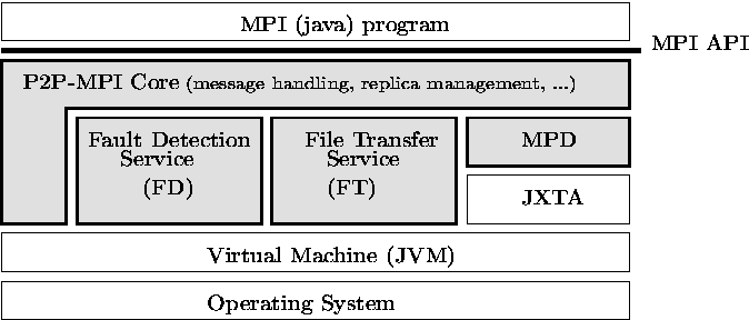 P2P-MPI: A Peer-to-Peer Framework for Robust Execution of Message