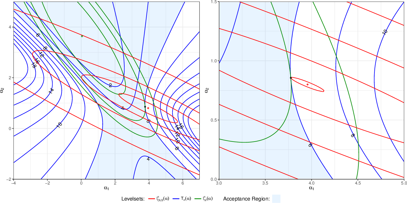 Figure 1 for Distributional Robustness of K-class Estimators and the PULSE