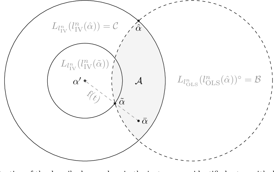 Figure 3 for Distributional Robustness of K-class Estimators and the PULSE