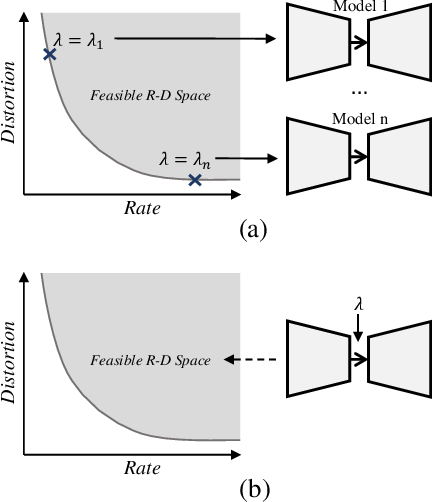 Figure 1 for Rate Distortion Characteristic Modeling for Neural Image Compression