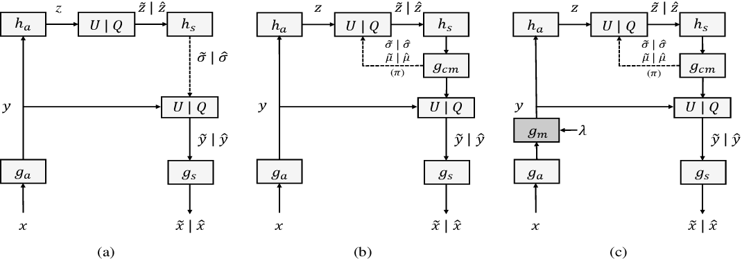 Figure 3 for Rate Distortion Characteristic Modeling for Neural Image Compression