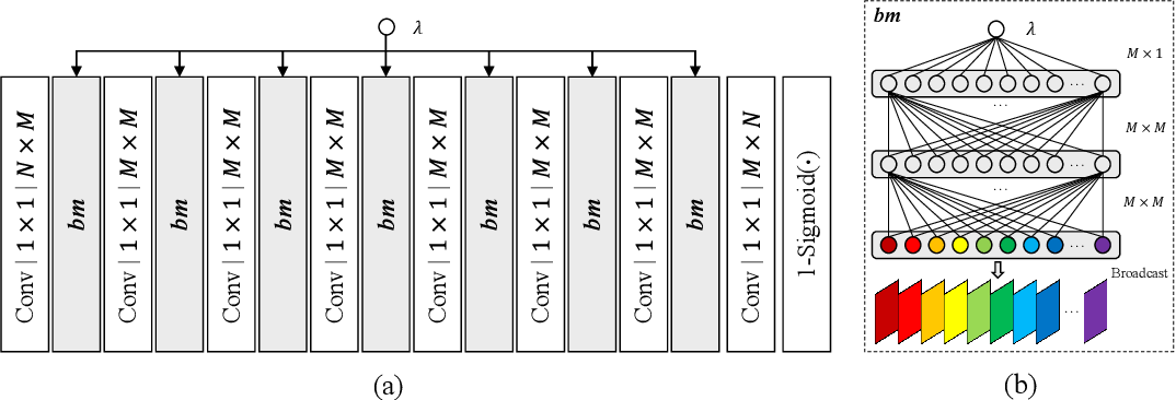 Figure 4 for Rate Distortion Characteristic Modeling for Neural Image Compression
