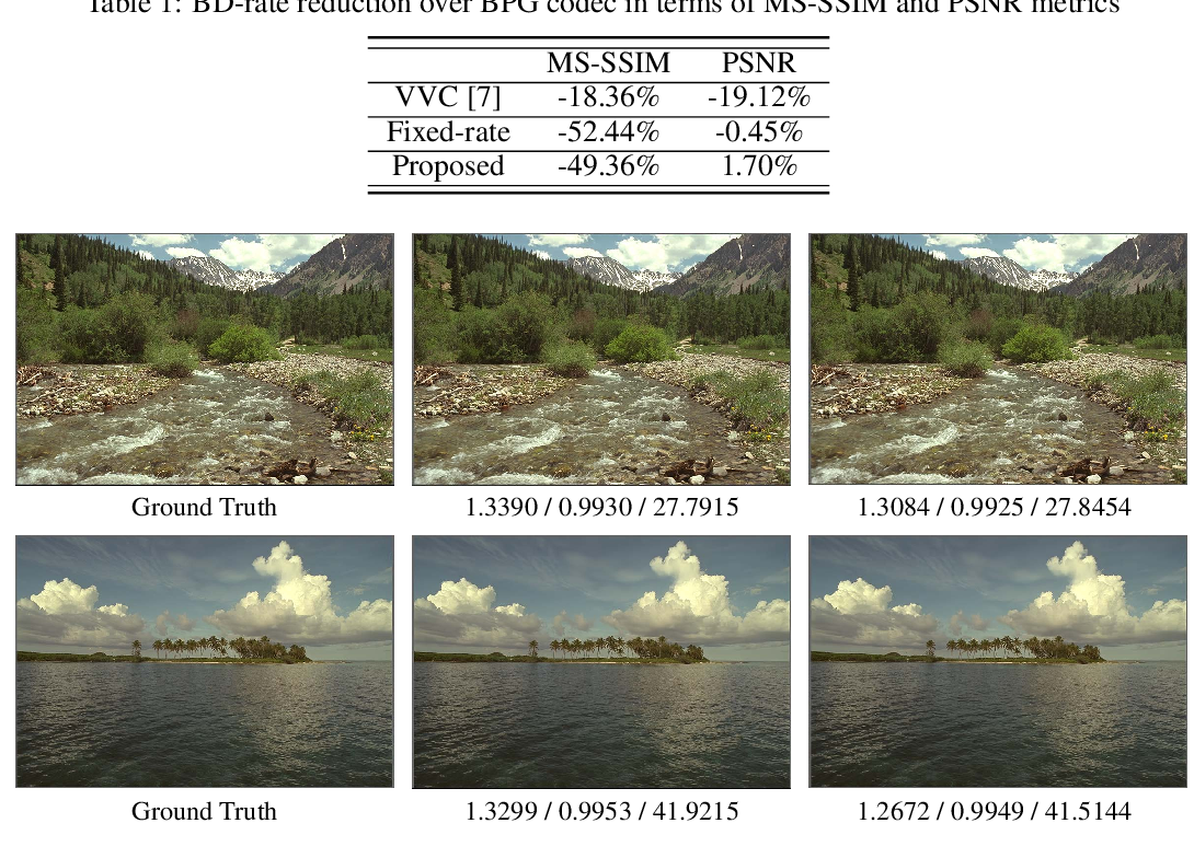 Figure 2 for Rate Distortion Characteristic Modeling for Neural Image Compression