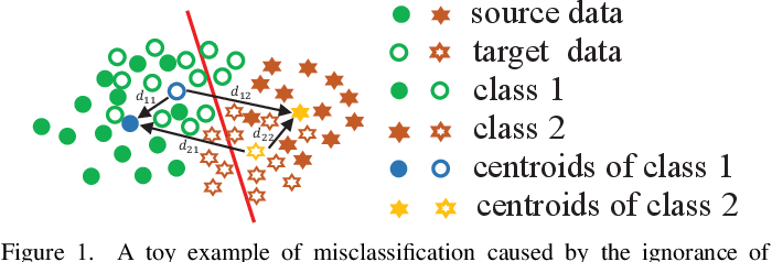 Figure 1 for Domain Adaptation by Class Centroid Matching and Local Manifold Self-Learning