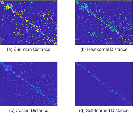 Figure 4 for Domain Adaptation by Class Centroid Matching and Local Manifold Self-Learning