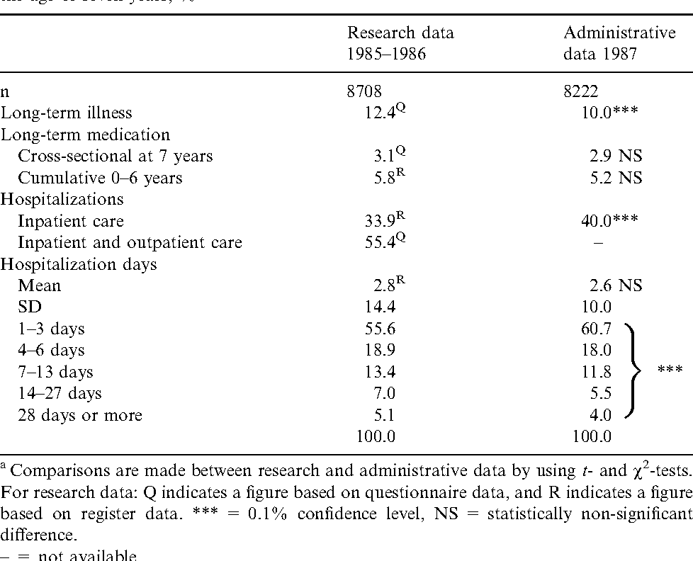 Table 3. The rates of long-term illness, long-term medication, and hospitalizations before the age of seven years, %a