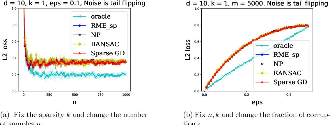 Figure 2 for Outlier-Robust Sparse Estimation via Non-Convex Optimization