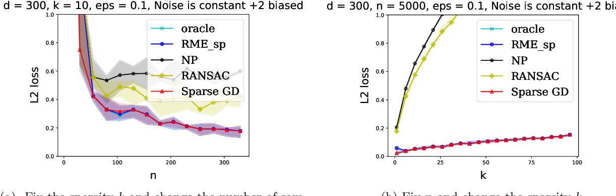 Figure 3 for Outlier-Robust Sparse Estimation via Non-Convex Optimization