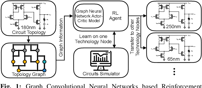 Figure 1 for GCN-RL Circuit Designer: Transferable Transistor Sizing with Graph Neural Networks and Reinforcement Learning