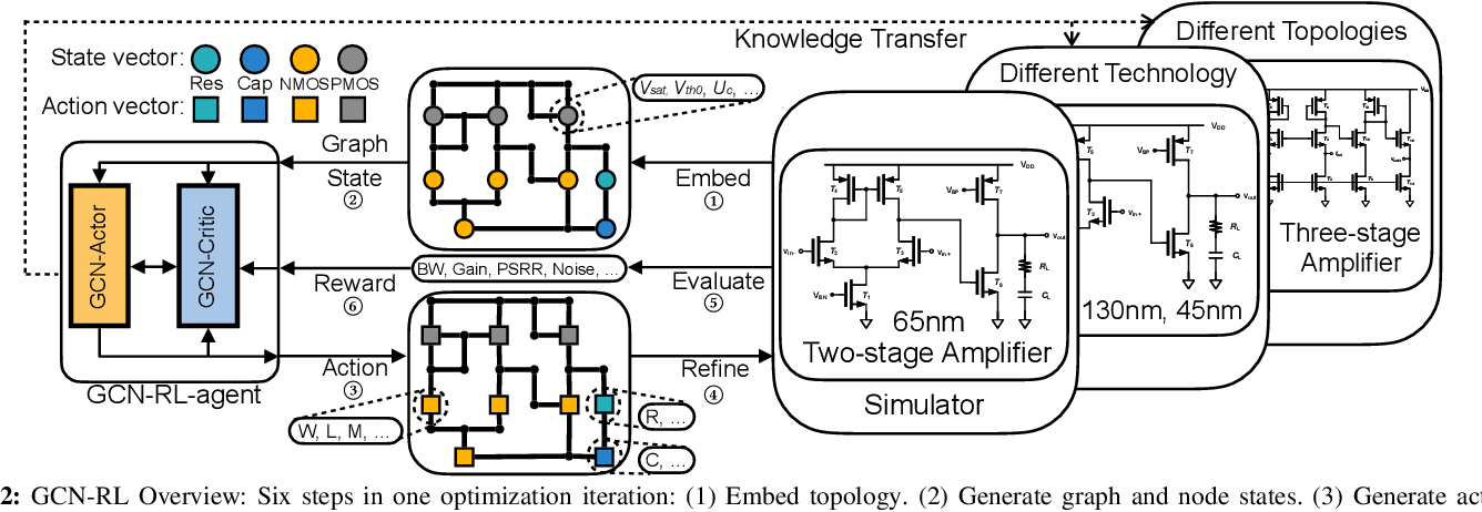 Figure 2 for GCN-RL Circuit Designer: Transferable Transistor Sizing with Graph Neural Networks and Reinforcement Learning