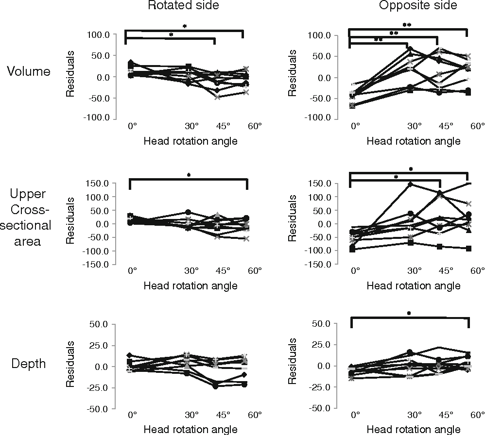 Changes in Pyriform Sinus Morphology in the Head Rotated Position as ...