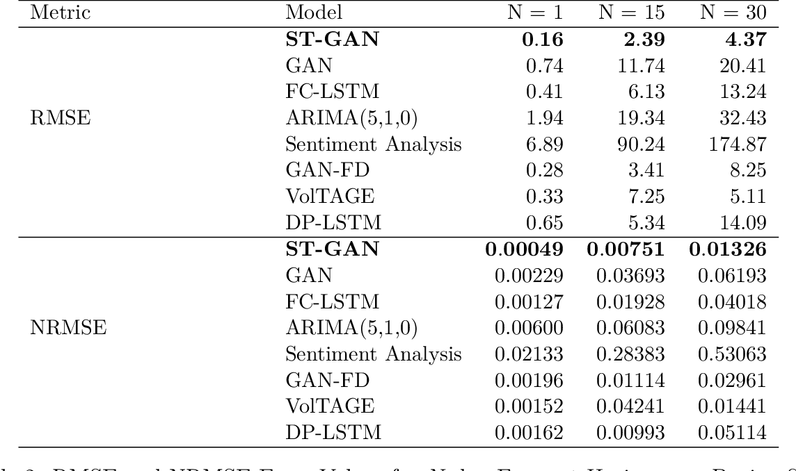 Figure 4 for A Stochastic Time Series Model for Predicting Financial Trends using NLP