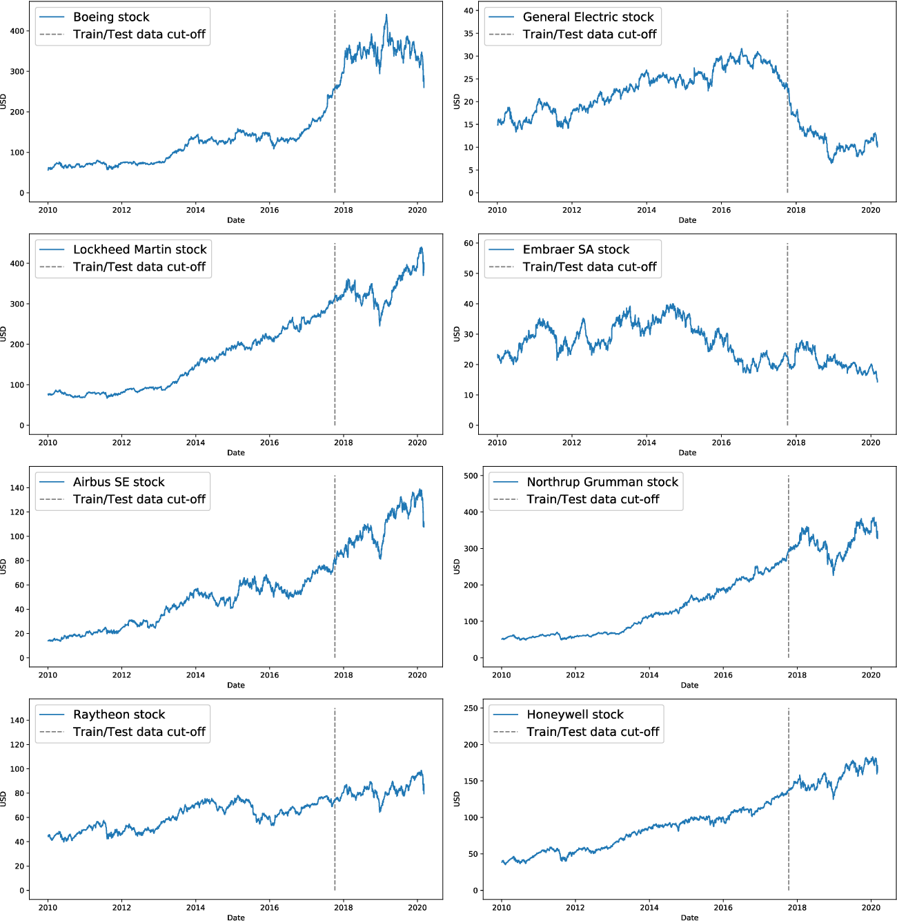 Figure 1 for A Stochastic Time Series Model for Predicting Financial Trends using NLP