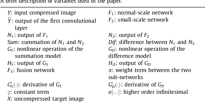Figure 2 for One-Two-One Networks for Compression Artifacts Reduction in Remote Sensing
