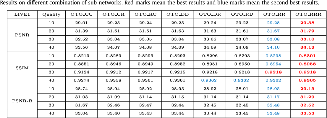 Figure 4 for One-Two-One Networks for Compression Artifacts Reduction in Remote Sensing