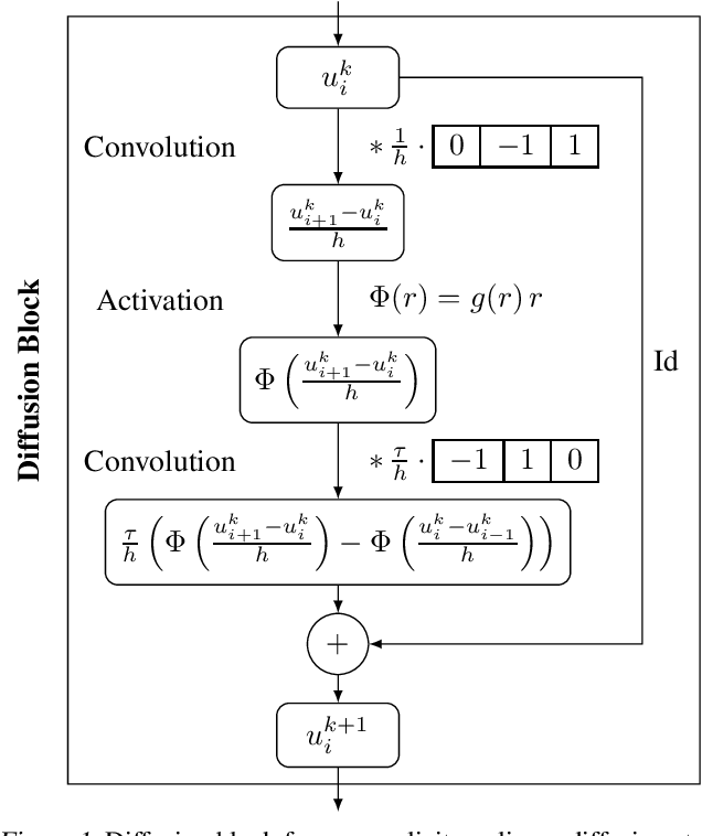 Figure 1 for Translating Diffusion, Wavelets, and Regularisation into Residual Networks