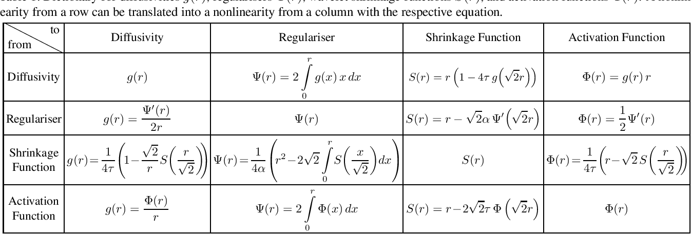 Figure 2 for Translating Diffusion, Wavelets, and Regularisation into Residual Networks