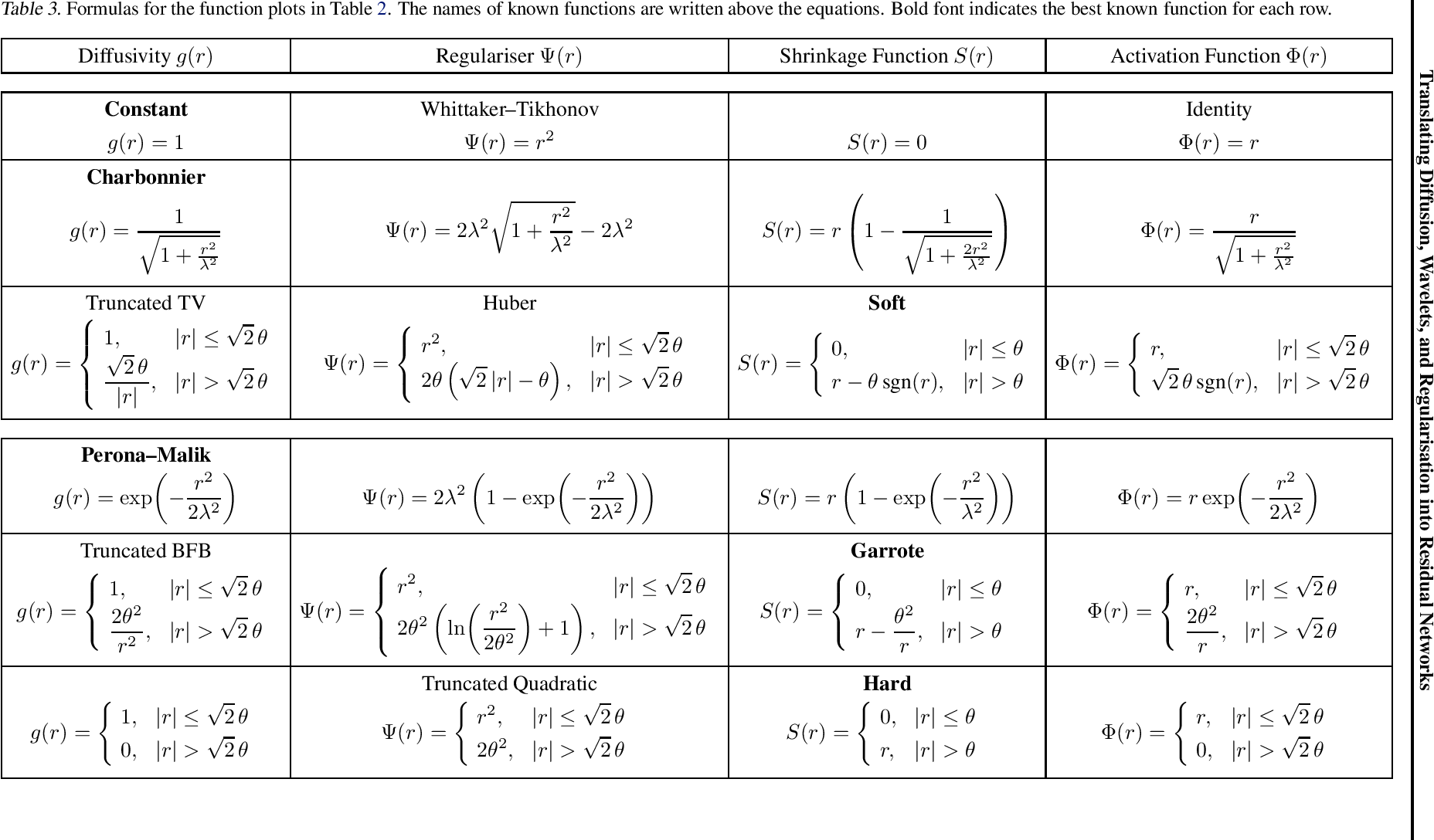 Figure 4 for Translating Diffusion, Wavelets, and Regularisation into Residual Networks