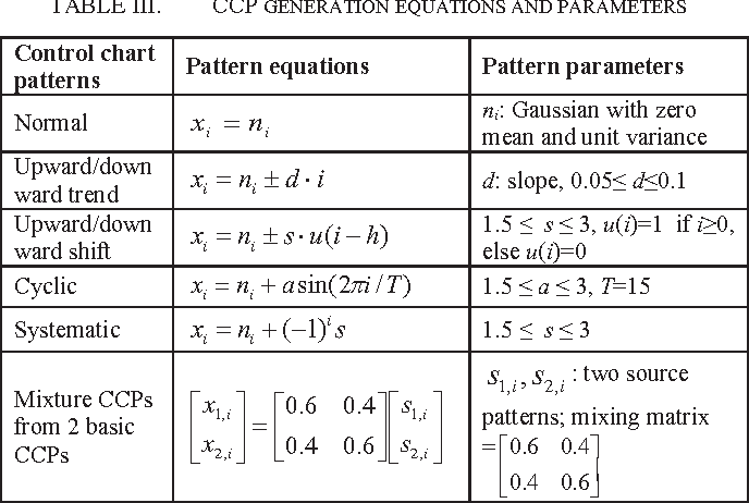 table iii from improved ica based mixture control chart patterns