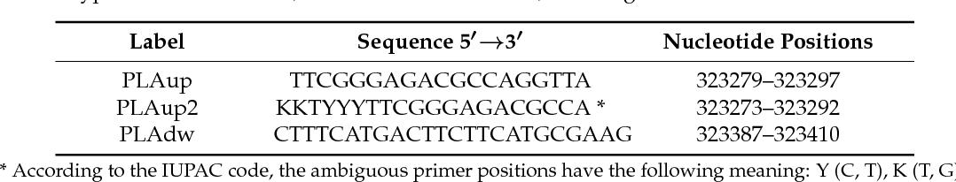 PDF] Evaluation of Quantitative PCR (qPCR) Paenibacillus