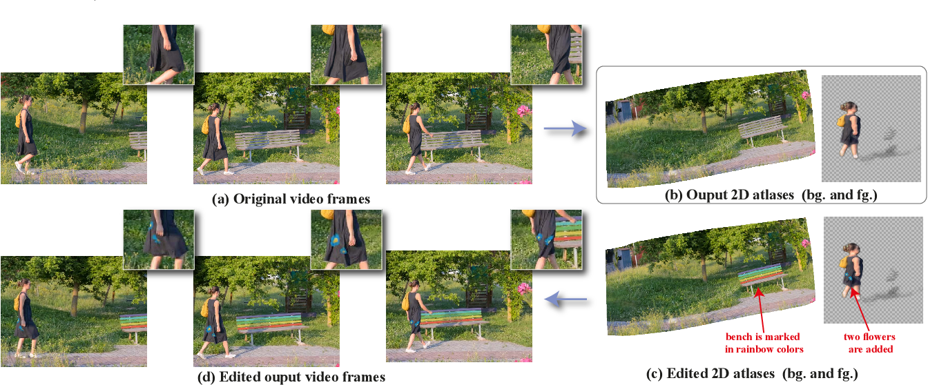 Figure 1 for Layered Neural Atlases for Consistent Video Editing