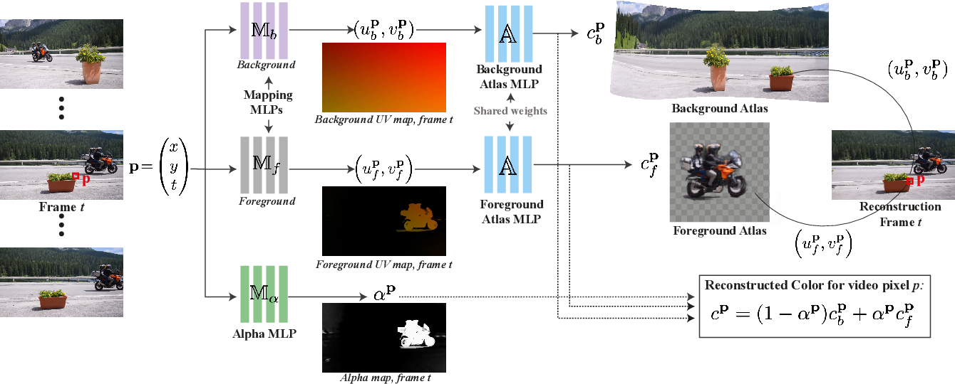 Figure 3 for Layered Neural Atlases for Consistent Video Editing