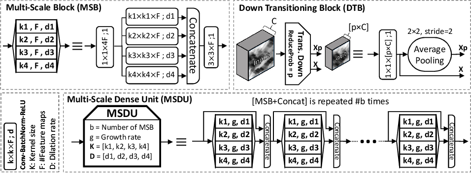 Figure 1 for Nuclear Instance Segmentation using a Proposal-Free Spatially Aware Deep Learning Framework