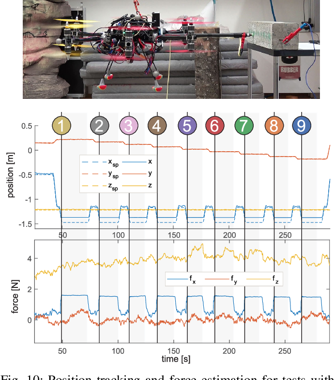 Figure 2 for An Omnidirectional Aerial Manipulation Platform for Contact-Based Inspection