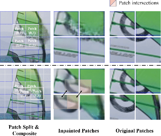 Figure 1 for FuseFormer: Fusing Fine-Grained Information in Transformers for Video Inpainting