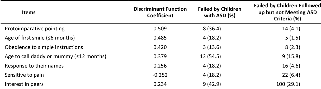 Signs Of Autism By 18 Months Evident In >> Table 4 From Prevalence And Early Signs Of Autism Spectrum Disorder