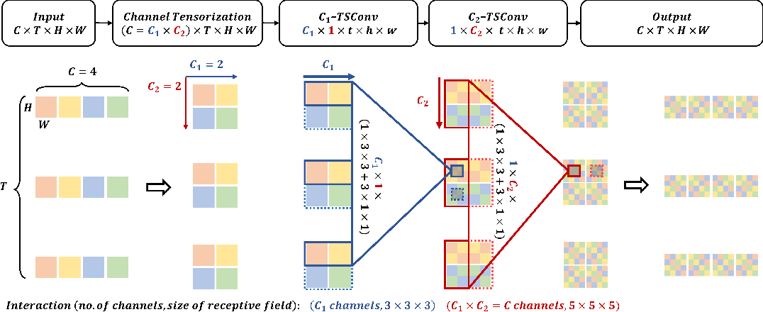 Figure 1 for CT-Net: Channel Tensorization Network for Video Classification