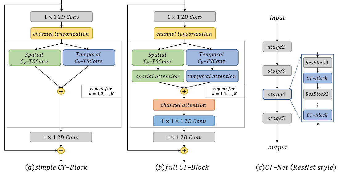 Figure 3 for CT-Net: Channel Tensorization Network for Video Classification