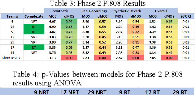 Figure 4 for The INTERSPEECH 2020 Deep Noise Suppression Challenge: Datasets, Subjective Testing Framework, and Challenge Results