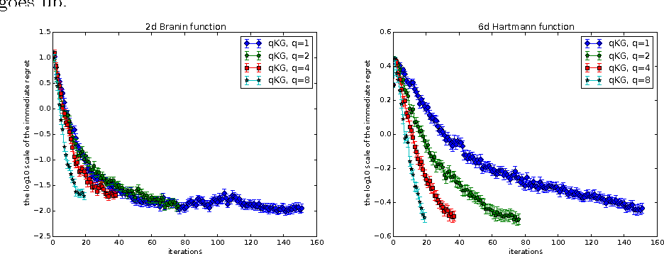 Figure 2 for Discretization-free Knowledge Gradient Methods for Bayesian Optimization