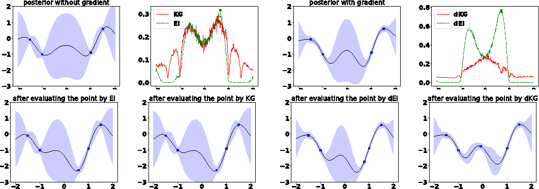 Figure 1 for Discretization-free Knowledge Gradient Methods for Bayesian Optimization