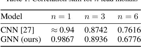 Figure 2 for Graph Neural Networks for Improved El Niño Forecasting