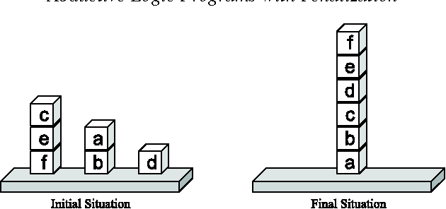 Figure 4 for Abductive Logic Programs with Penalization: Semantics, Complexity and Implementation