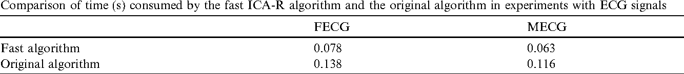 Table 4 Comparison of time (s) consumed by the fast ICA-R algorithm and the original algorithm in experiments with ECG signals