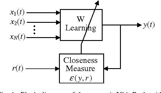Fig. 1. Block diagram of the one-unit ICA-R algorithm.