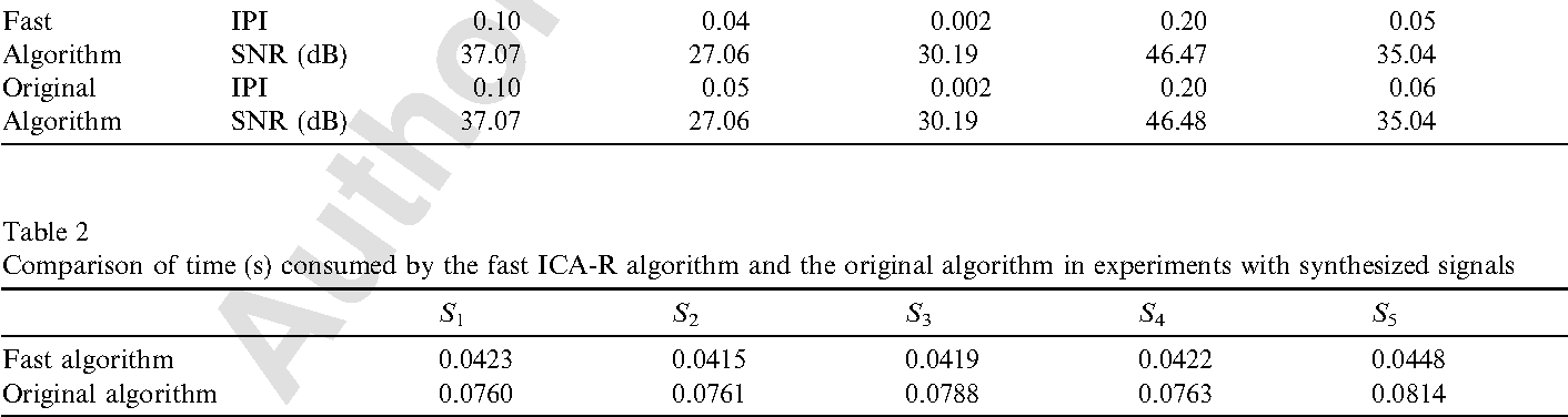Table 2 Comparison of time (s) consumed by the fast ICA-R algorithm and the original algorithm in experiments with synthesized signals