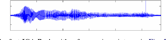 Fig. 6. Extracted speech signal by the fast ICA-R algorithm from noisy mixtures in Fig. 5 with the reference signal in Fig. 4(e).