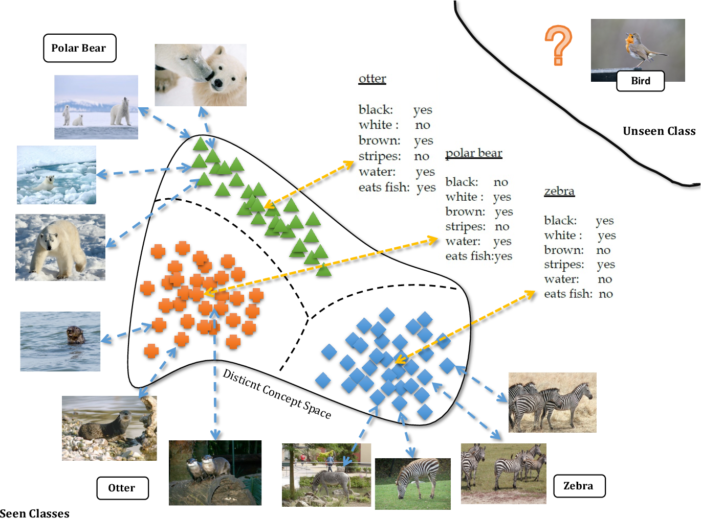 Figure 1 for Joint Concept Matching based Learning for Zero-Shot Recognition