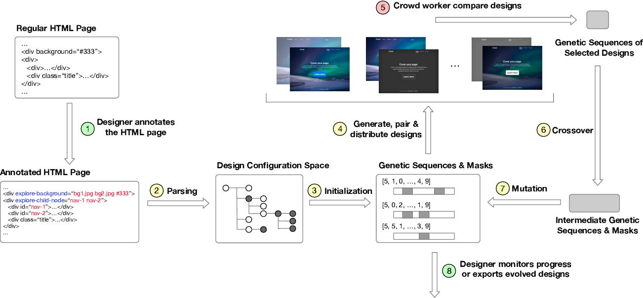 Figure 1 for Spacewalker: Rapid UI Design Exploration Using Lightweight Markup Enhancement and Crowd Genetic Programming