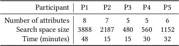 Figure 2 for Spacewalker: Rapid UI Design Exploration Using Lightweight Markup Enhancement and Crowd Genetic Programming