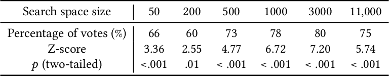 Figure 4 for Spacewalker: Rapid UI Design Exploration Using Lightweight Markup Enhancement and Crowd Genetic Programming