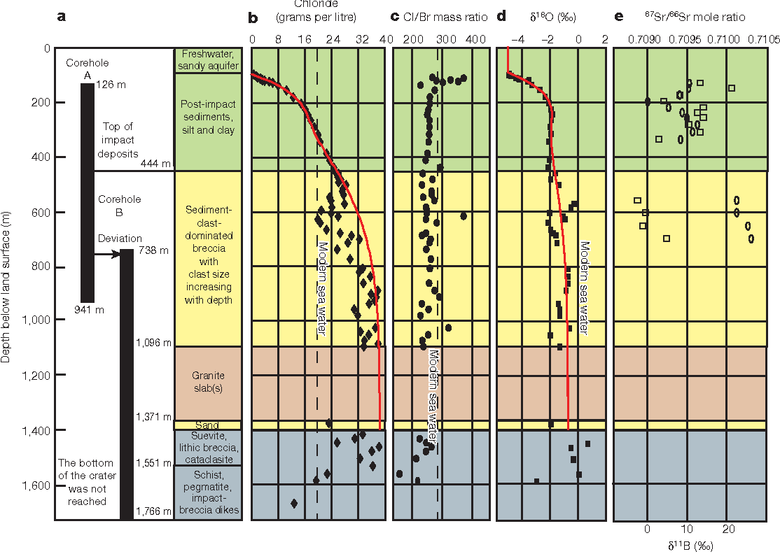 Figure 2   Chloride and isotope results from the deep ICDP-USGS corehole.