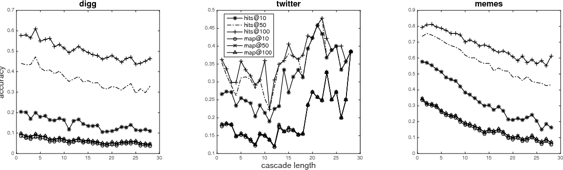 Figure 4 for Topological Recurrent Neural Network for Diffusion Prediction