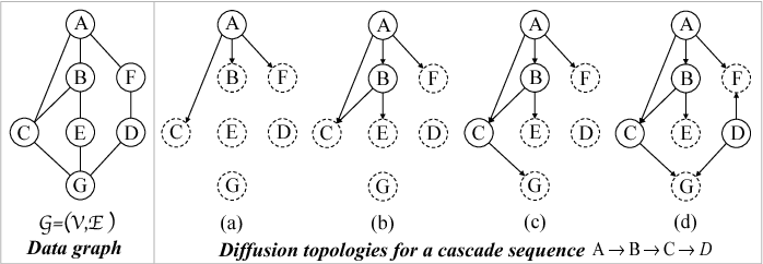 Figure 1 for Topological Recurrent Neural Network for Diffusion Prediction